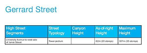 Gerrard Street tall building height recommendations