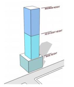 building height diagram